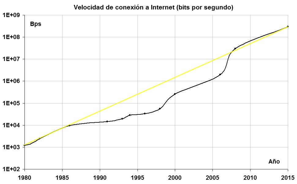 Velocità di connessione ad Internet 1980-2015