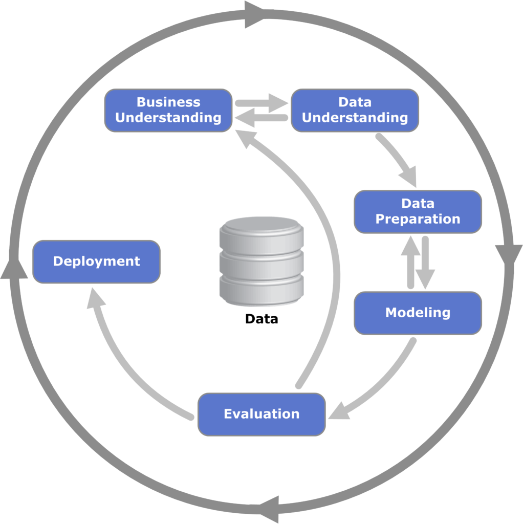 Data mining: CRISP-DM