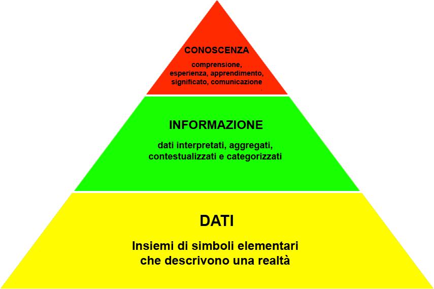 data mining: piramide della conoscenza