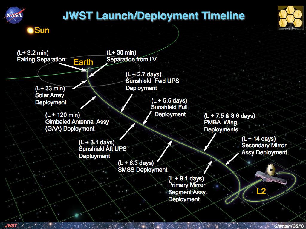 JWST deployment