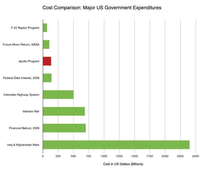Spese federali USA